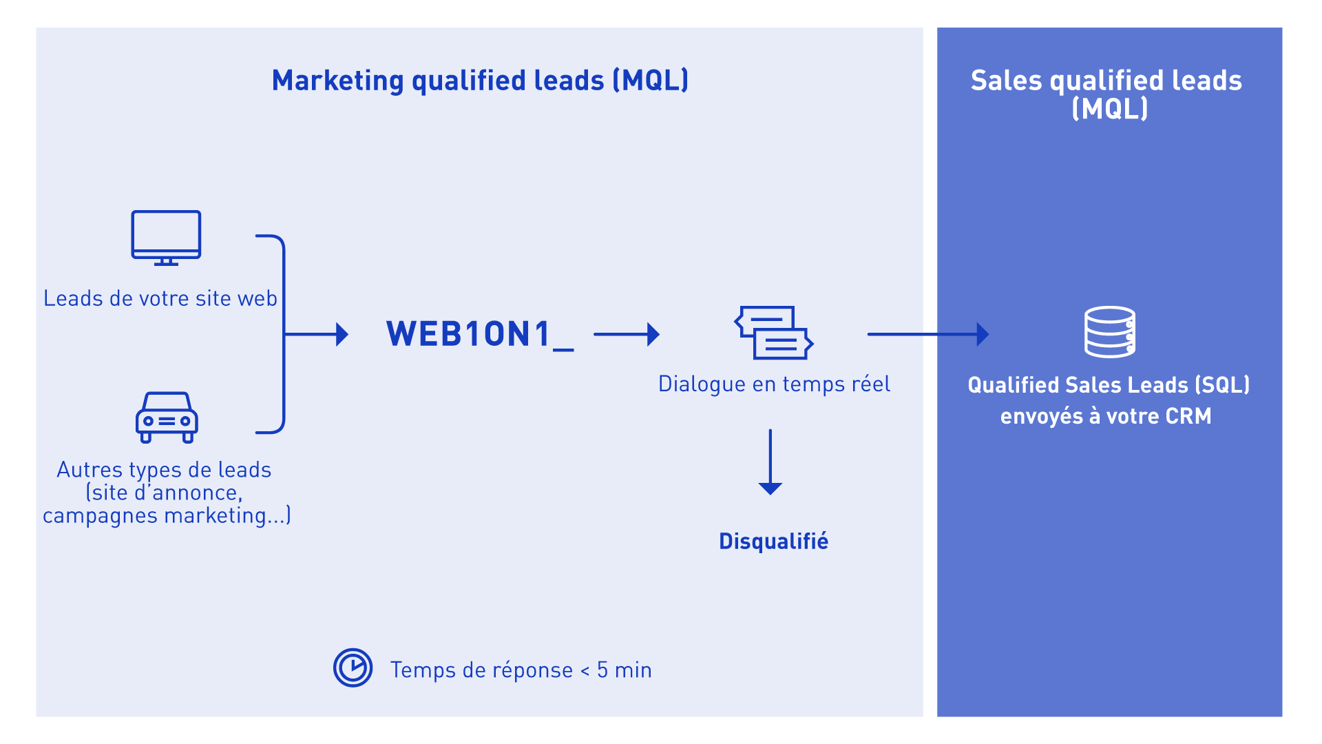 leads qualification process web1on1